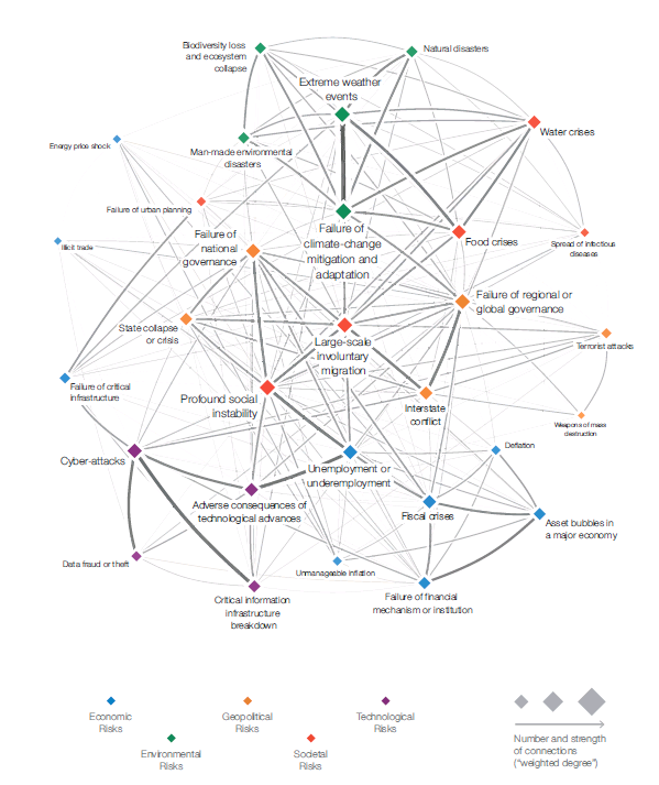 WEF Global Risks Report